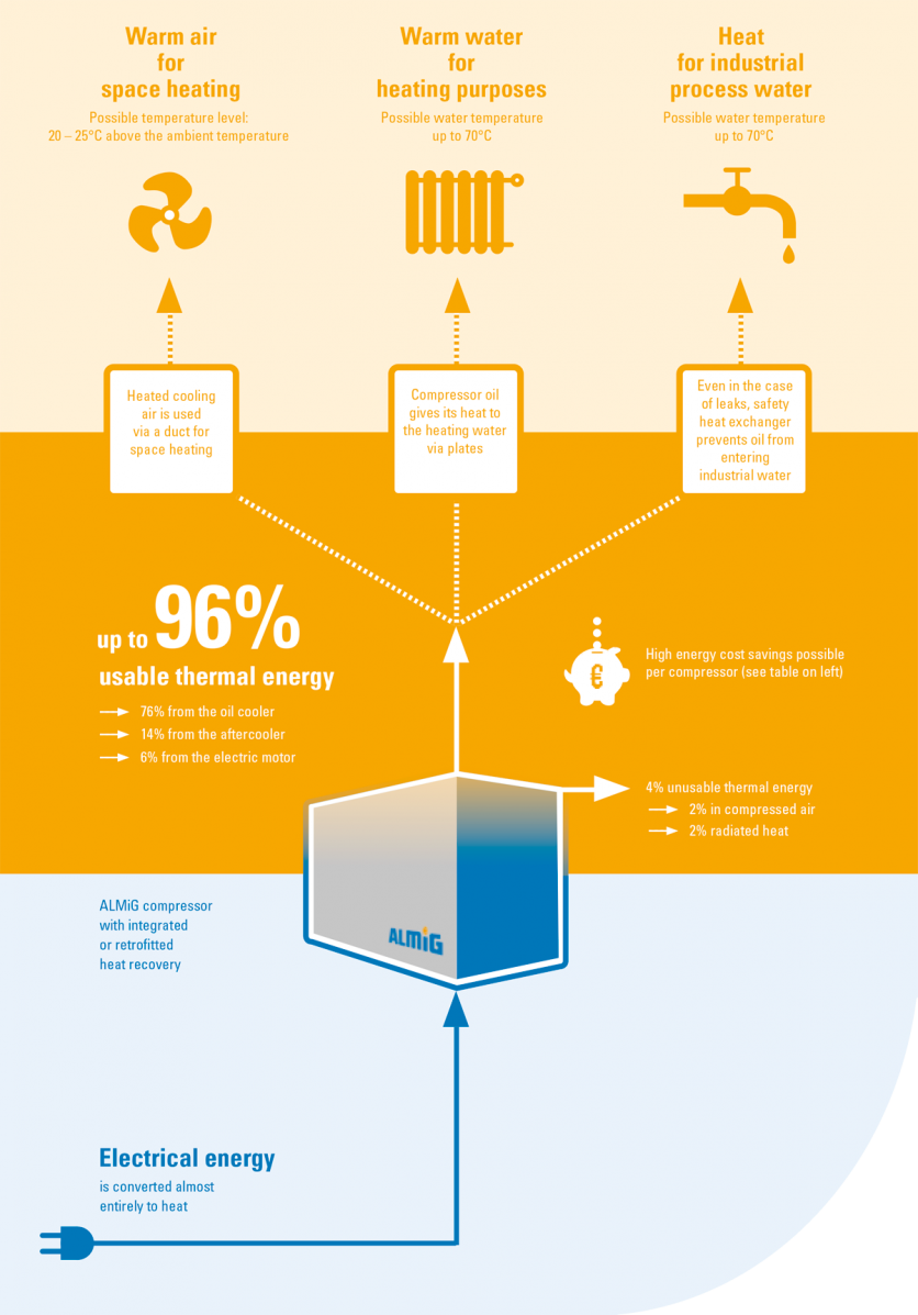 Heat Recovery infographic
